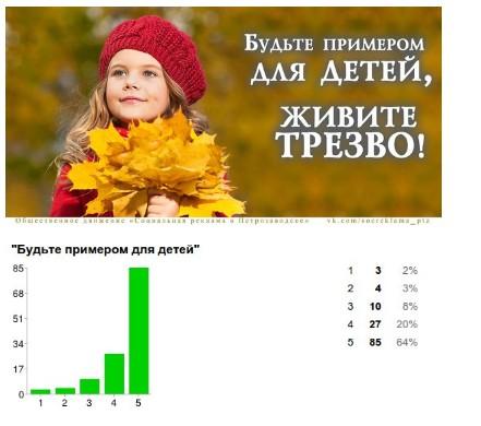 Пример исследования по оценке эффективности социальной рекламы